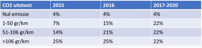 3 redenen waarom een Financial Lease afsluiten in 2018 voordelig is 2